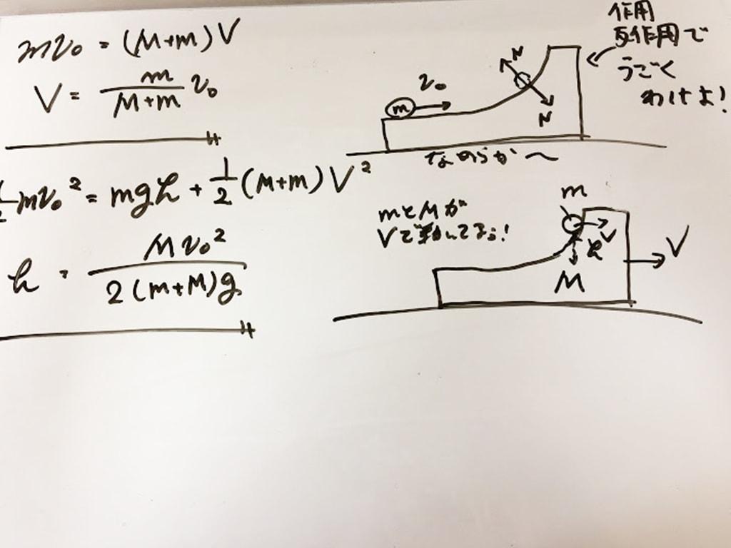 物理の図示