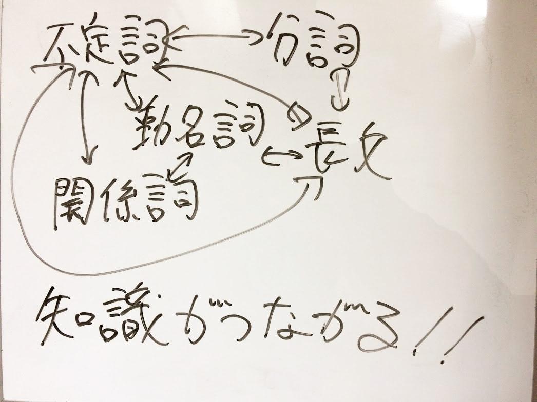 英文法知識の体系化