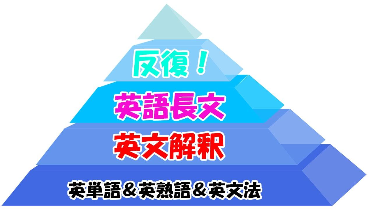 英語を勉強する順番