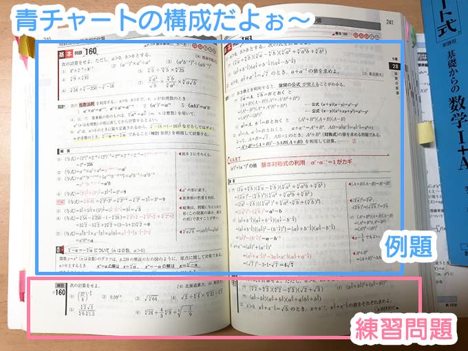 青チャートの例題と練習問題